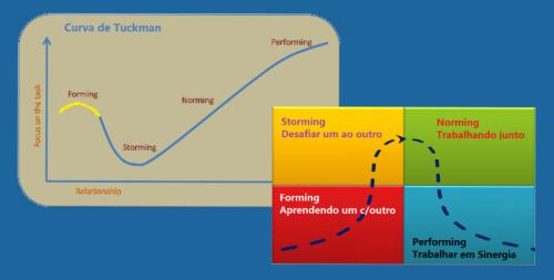 curva-tuckman