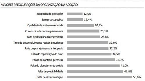 motivos para não adotar agile - brasil