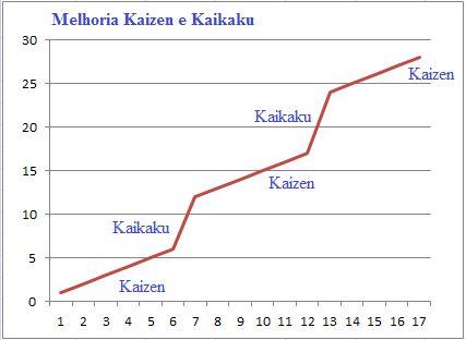 kaizen-kaikaku