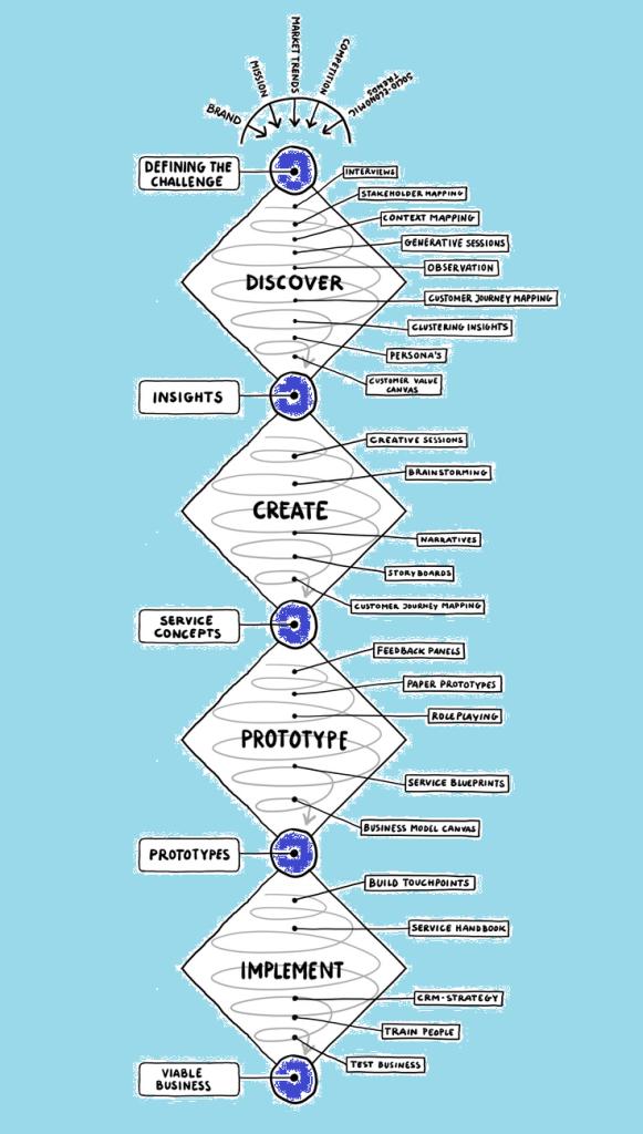 design-thinking-full