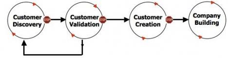 customer-development-model