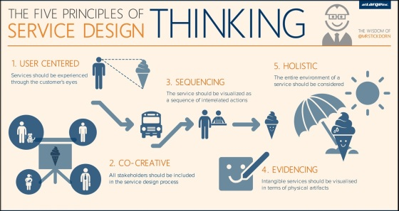 US-The-Five-Principles-of-Service-Design-Thinking-Framed