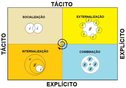 _ modelo SECI