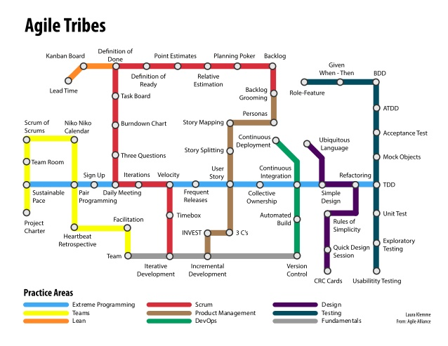 agile-tribes-subway-map-1-638