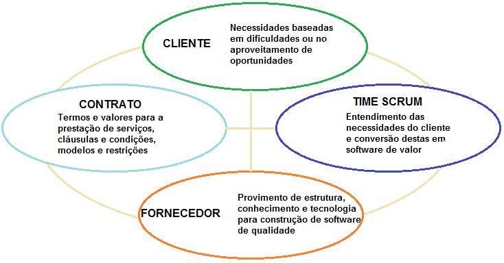 contrato e desenvolvimento 2