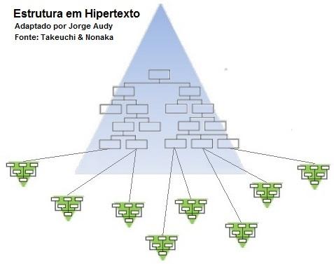 estrutura-hipertexto