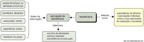 autoeficácia