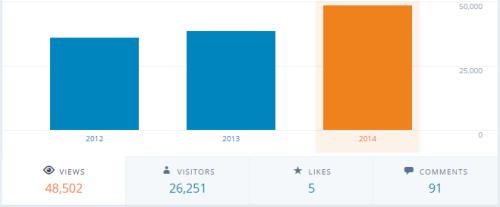 blog - visitas anuais