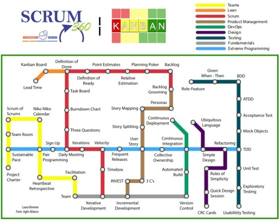 agile-tribes-subway-map