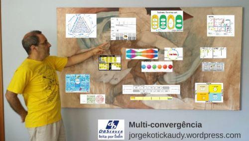 multi-convergência