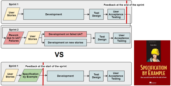 feedback-cycle1