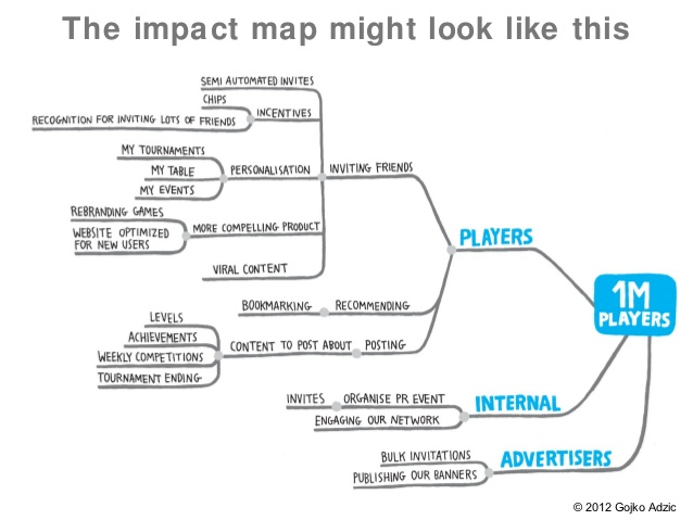 impact-mapping-for-startups-3-638