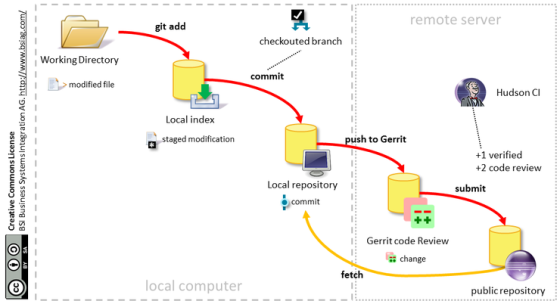 csm_Gerrit_workflow_82d0ac5dce