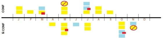 planejamento de eventos