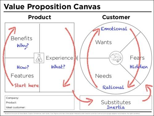 value-proposition-canvas-2-638