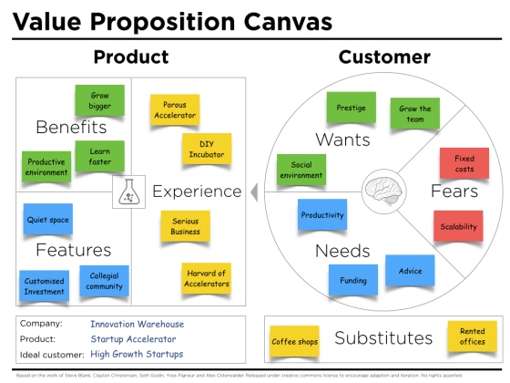 Value-Proposition-Canvas-Example-IW (1)