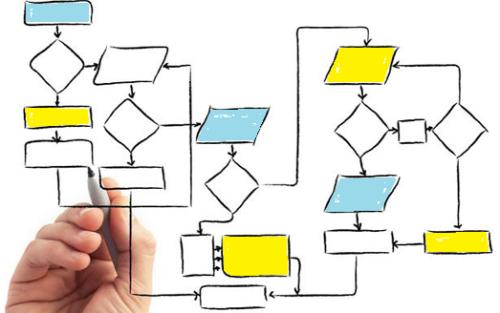 Fluxograma-processos