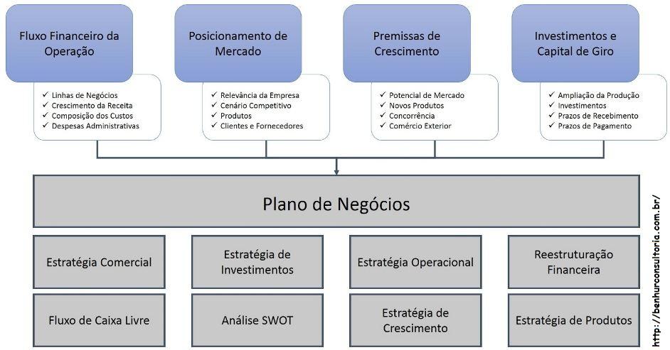 Plano-de-negócio