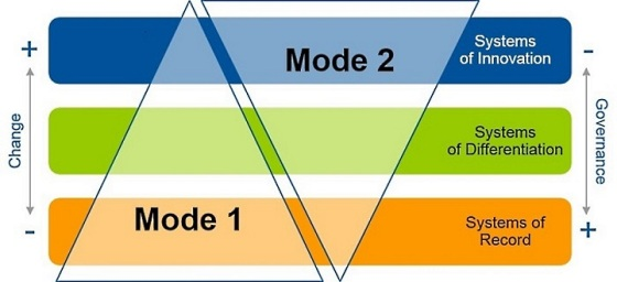 Bimodal-IT_Gartner