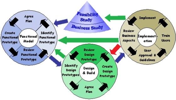 grupos de processos DSDM