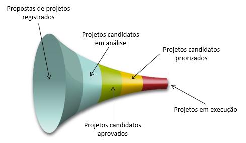 funil-projetos