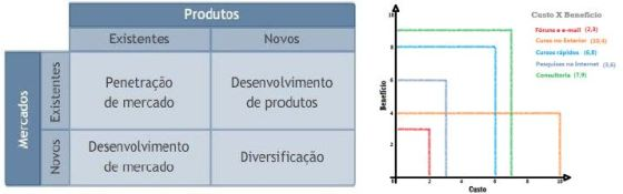 mapa-mercadoxproduto-custoxbeneficio