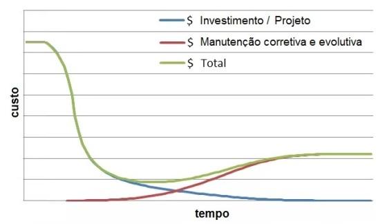projeto-x-manutencao