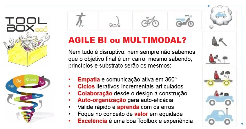 AGILE MULTIMODAL IV