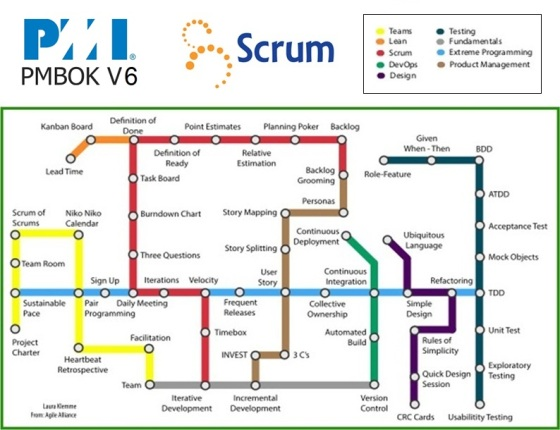 agile subway map II