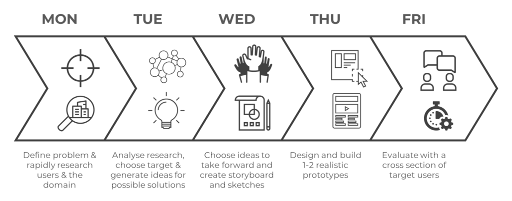 5-day-design-sprint-process_en