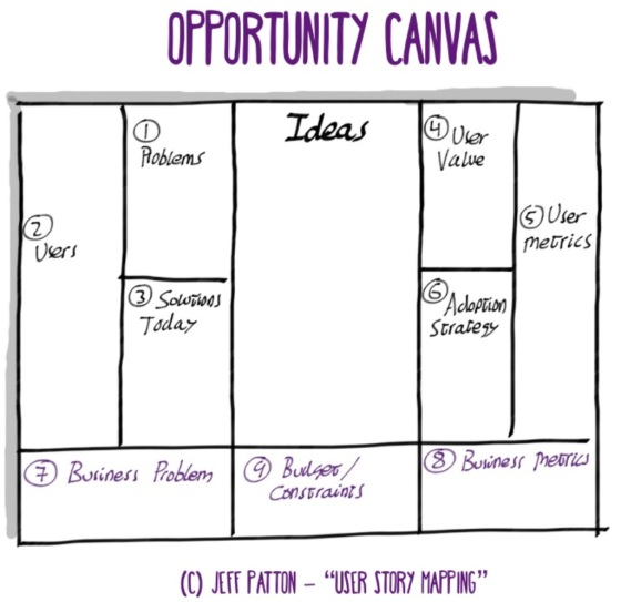 oportunity canvas