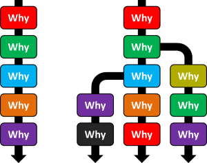 5-Why-Branching