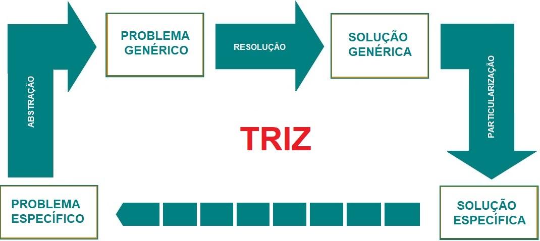 processo geral da triz 1