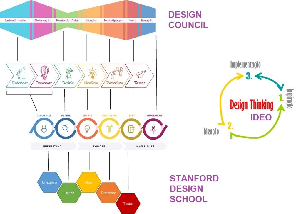 Esta imagem tem um texto alternativo em branco, o nome da imagem é design-thinking.jpg