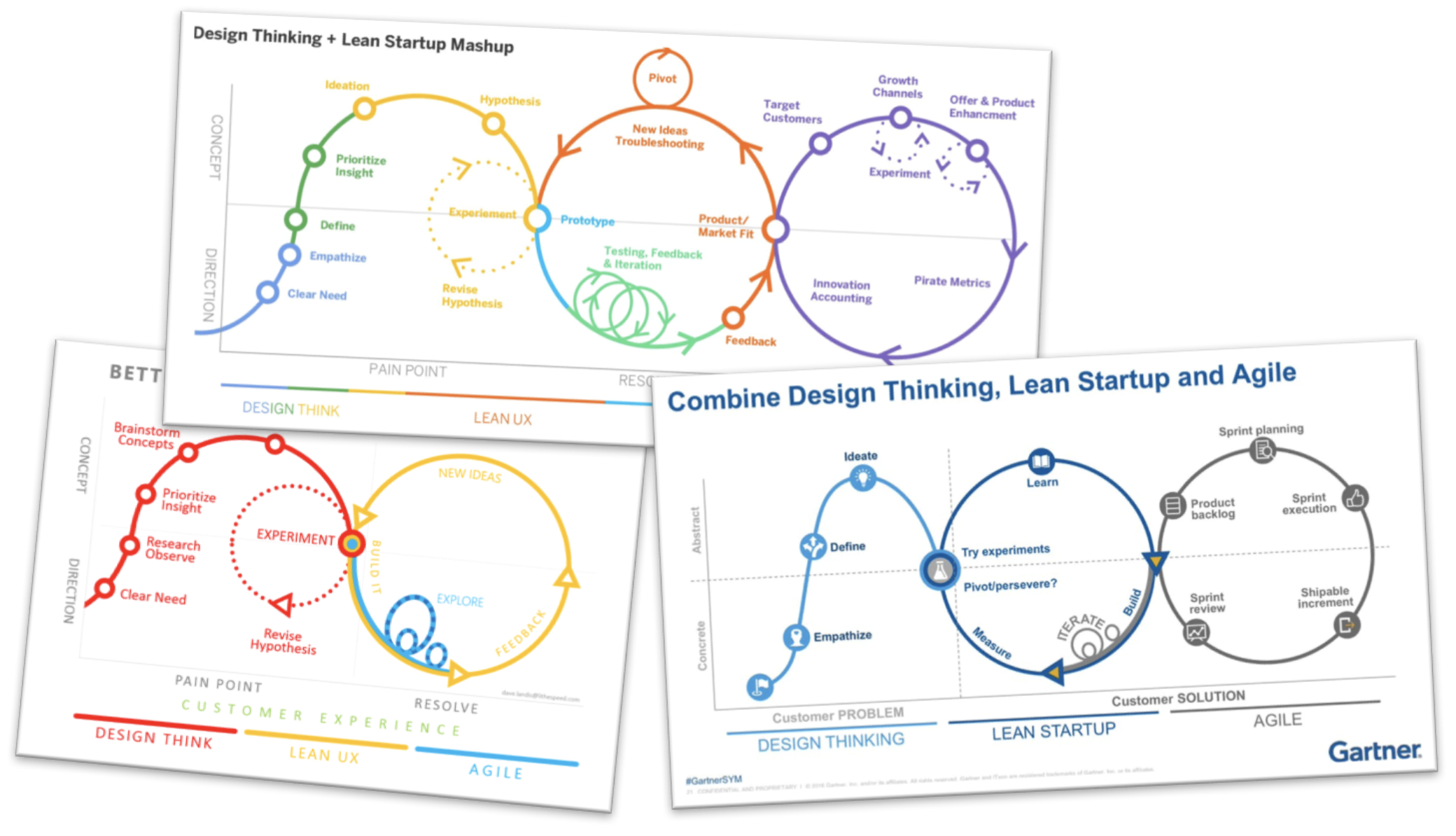 Por quê? Quando? Qual? Design Thinking, Lean Manufacturing, Lean Startup,  Design Sprint ou Agile? | by Raquel Deneige | Medium