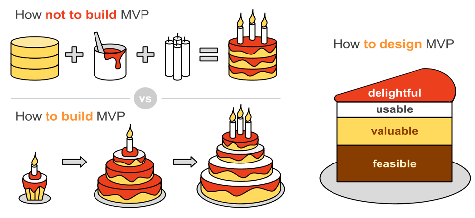 How to Build a Minimum Viable Product in Software Development | JEVERA Blog